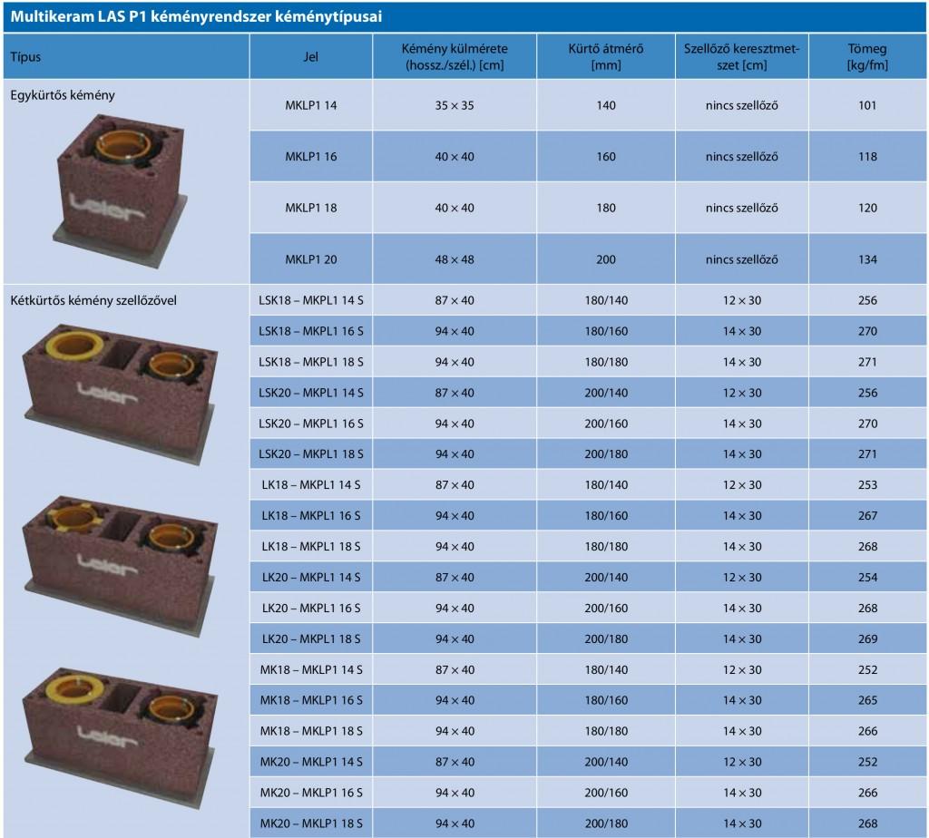 Leier Multikeram LAS P1 kémény táblázat 1