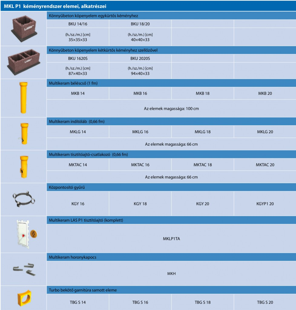 Leier Multikeram LAS P1 kémény táblázat 2