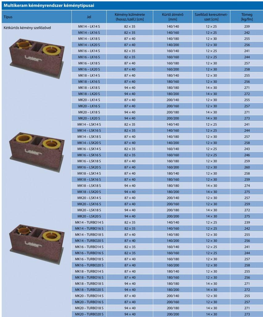 Leier multikeram kémény táblázat 2